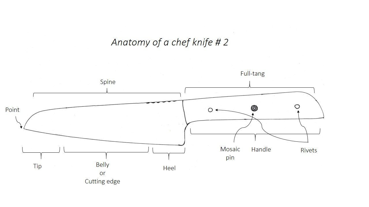 Knife Anatomy Cosmo Design Forge Welding Diagram Belly